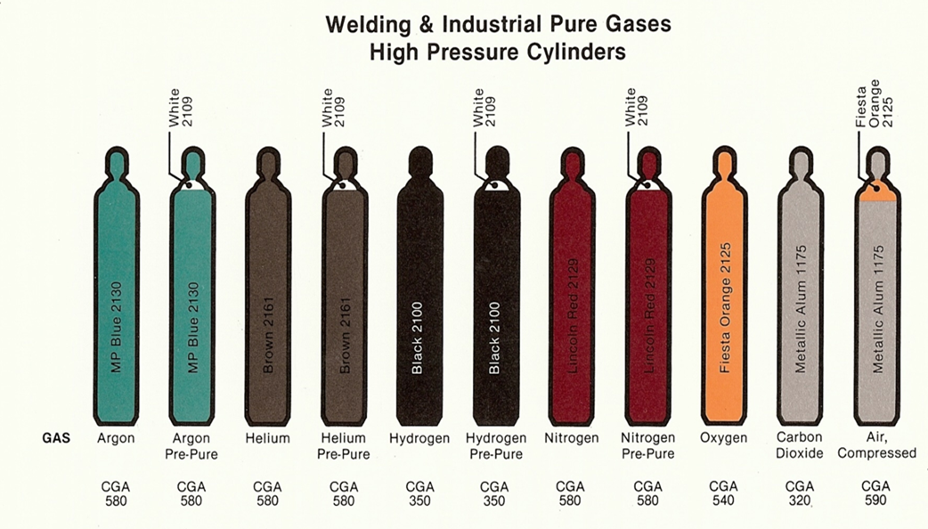 How are your Compressed Gas Cylinders? – JB First